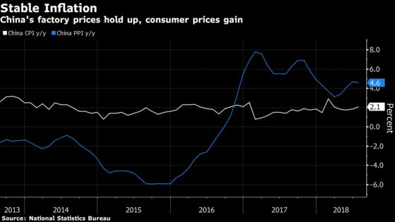 Inflation's the One Thing Trump's Trade War Isn't Handing China