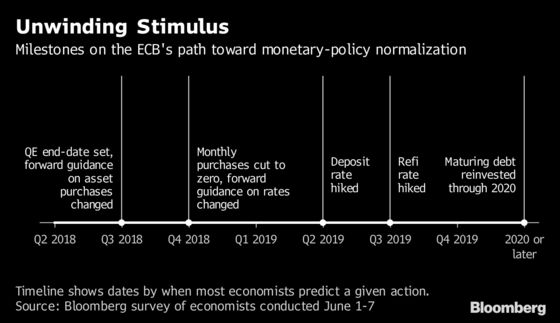 June or July? ECB Debates Bond Plan's Future: Decision Day Guide