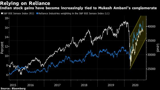 Rally in Ambani's Reliance Helps Indian Stocks Cap a Weekly Gain