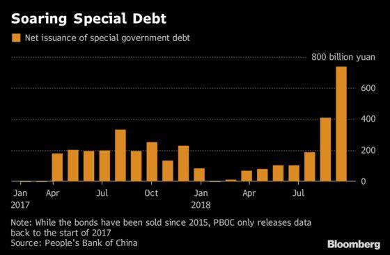 China's $195 Billion Debt Splurge Has Less Bang Than You Might Think
