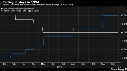 Federal Reserve and Bundesbank interest rates diverge in May 1994