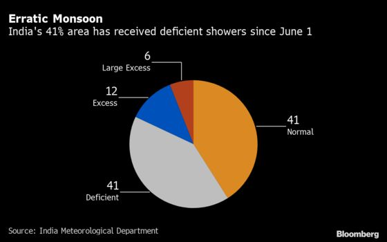 Patchy Monsoon Rain Raises Growth and Inflation Worries in India