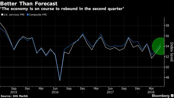 BOE Gets Big Signal U.K. Economy Is Starting to Bounce Back