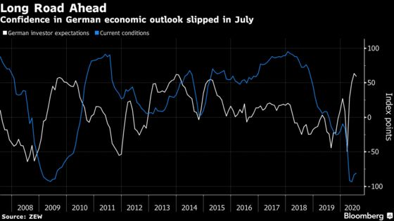 Investor Hopes for German Recovery Dampened by Uncertain Outlook