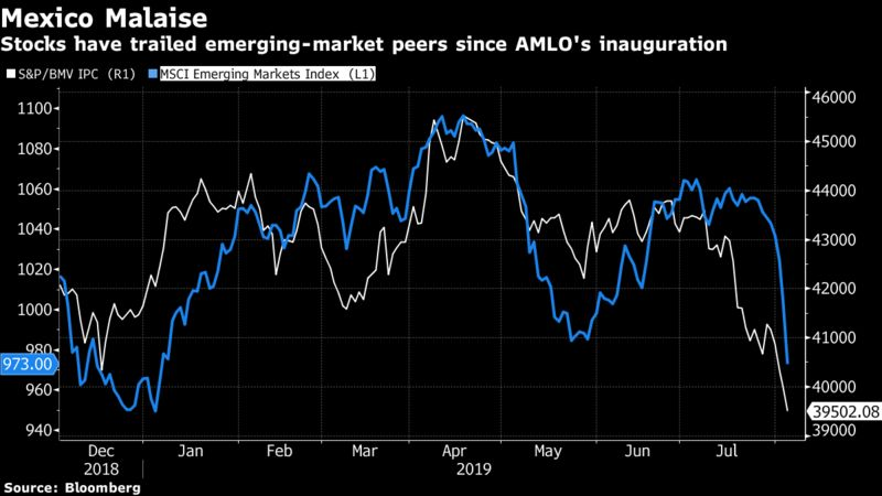 Stocks have trailed emerging-market peers since AMLO's inauguration