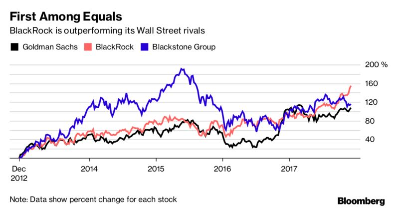 Goldman, BlackRock, and Blackstone: Will They Still Rule Wall Street