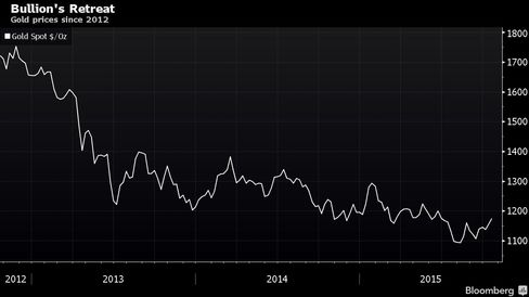 Gold prices since 2012