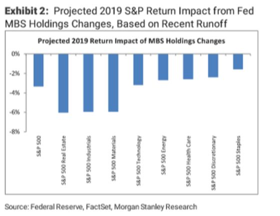 Morgan Stanley: Here's S&P 500 Impact of Fed Balance Sheet Cuts