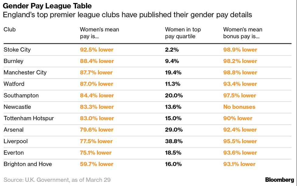 Premier League Soccer's Pay Gap Is Bigger Than HSBC, Goldman - Bloomberg