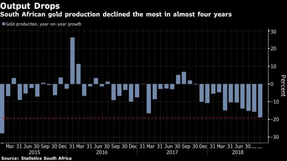 South African Gold Output Plunges Most Since 2015 in September