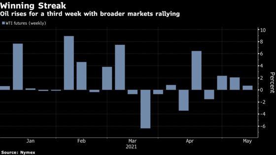 Oil Ekes Out Third Weekly Gain Alongside Broader Market Rise