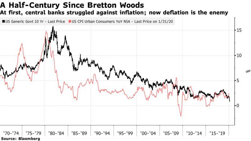 Inizialmente, le banche centrali hanno lottato contro l'inflazione;  ora la deflazione è il nemico