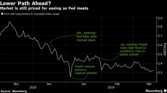 Gulf Between Fed, Markets Seen Narrowing With New Projections