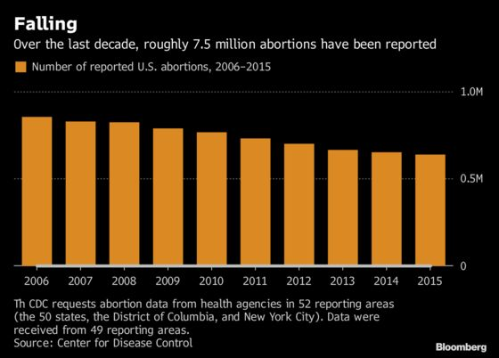 U.S. Abortions Dropped to Lowest in at Least a Decade,CDC Says