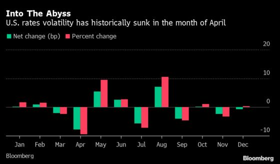 U.S. Rate Volatility Primed to Drop With April Lull on Horizon