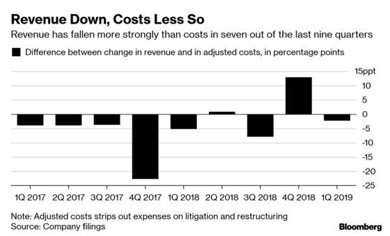 Deutsche Bank Cuts Revenue Outlook After Merger Talks Collapse
