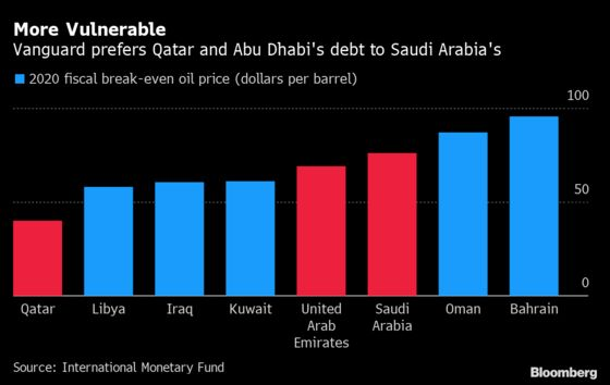 A $6 Trillion Fund's Guide to the Gulf: Buy Qatar, Avoid Saudi