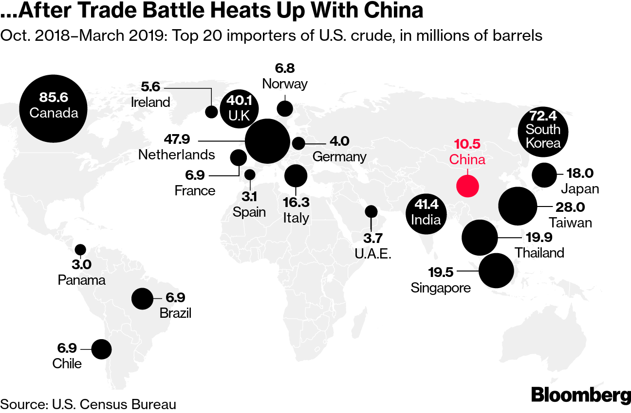American Oil Finds New Markets as China-U S  Trade Rift