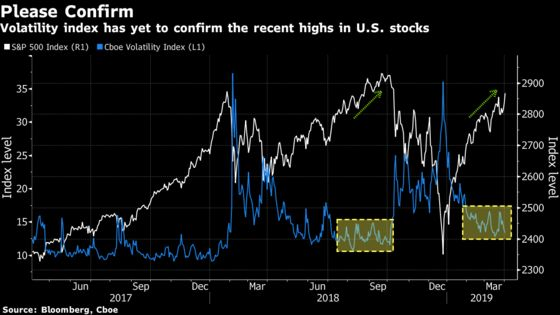 Volatility Index Still Hasn't Confirmed U.S. Stock Rally: Chart