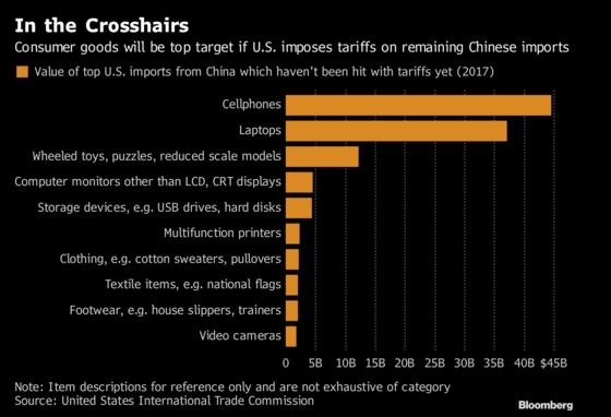 Laptops, Phones and Sweaters in Crosshairs for Tariffs