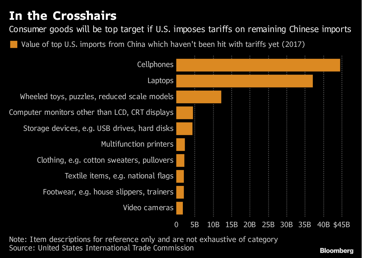 Trump Signals U S  Likely to Go Ahead With China Tariff