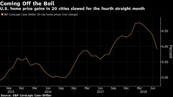 Home Prices in 20 U.S. Cities Rise by Least in Almost a Year