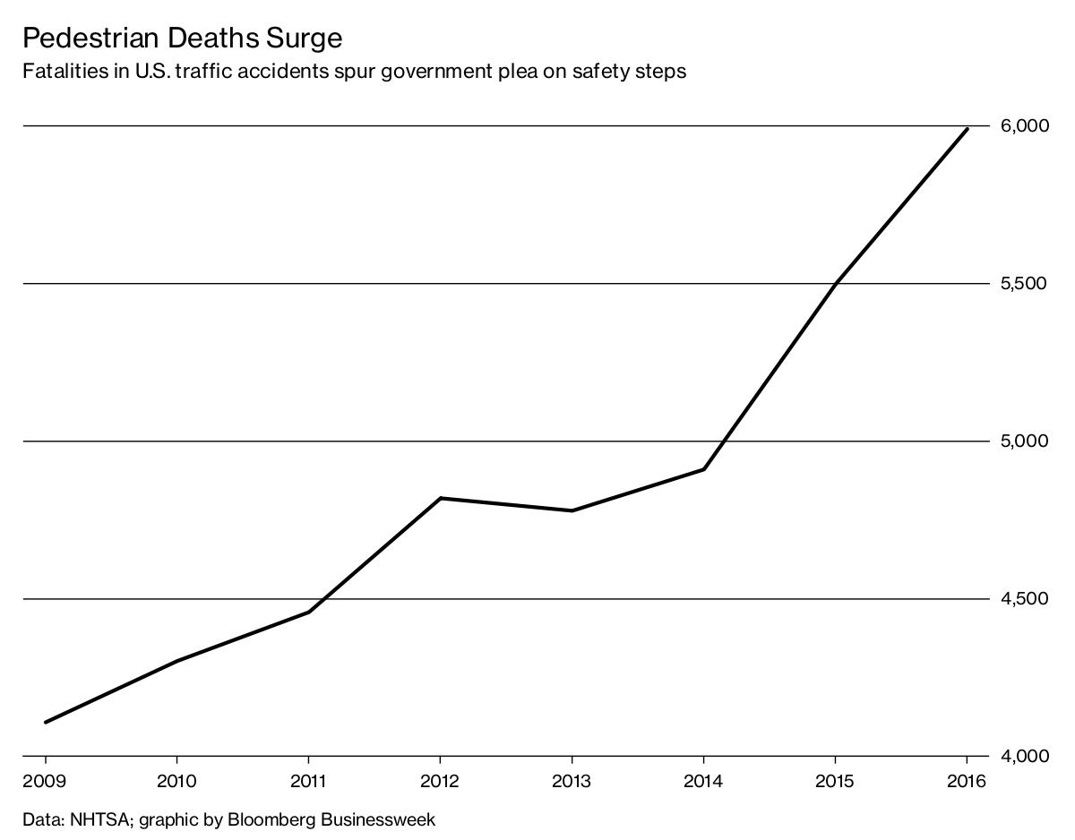 Pedestrian Deaths Get U.S. Attention