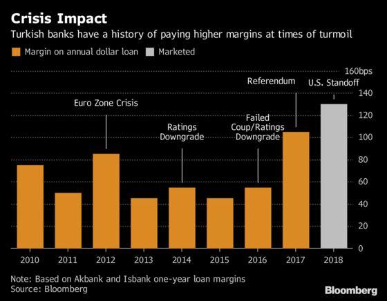Turkish Banks Need $6 Billion Refinancing Amid Economic Crisis