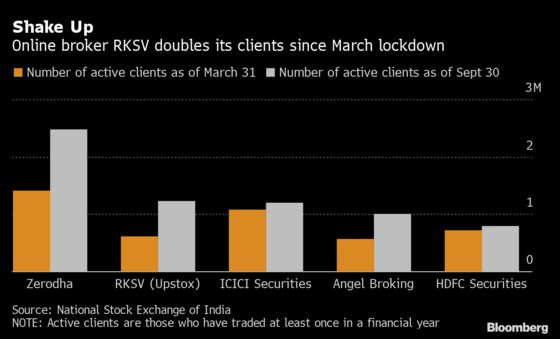 Tiger-Backed Indian Online Broker Shoots Past Rivals