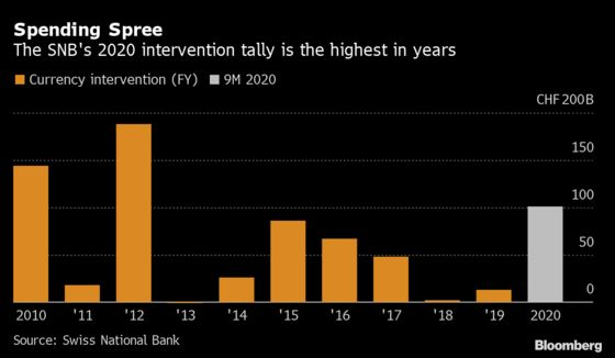 SNB Interventions for Year Already Top $100 Billion