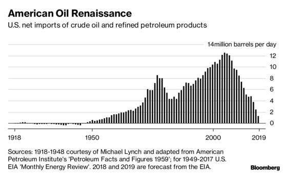 The U.S. Just Became a Net Oil Exporter for the First Time in 75 Years