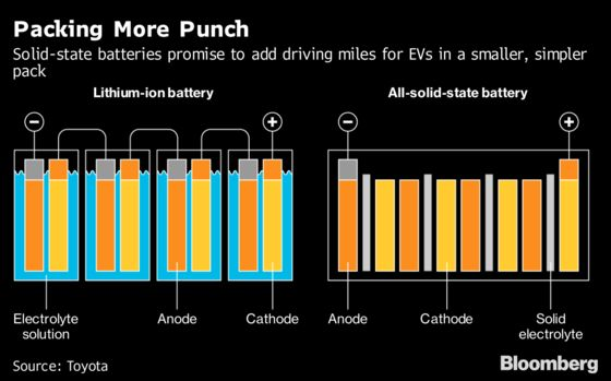 Before the Electric Car Takes Over, Someone Needs to Reinvent theBattery