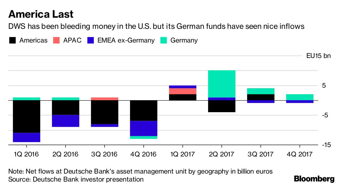 Deutsche Bank plans to raise €1.8bn in wealth management unit IPO