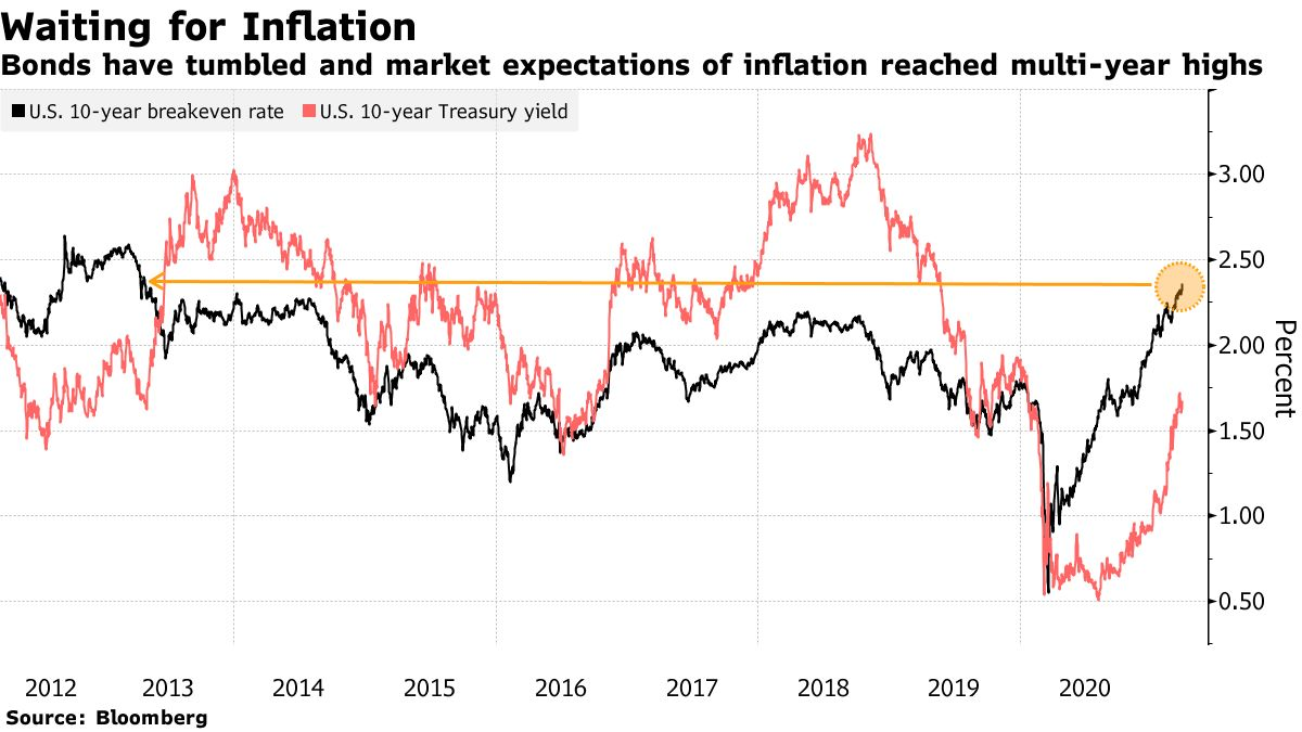 Bonds have tumbled and market expectations of inflation reached multi-year highs
