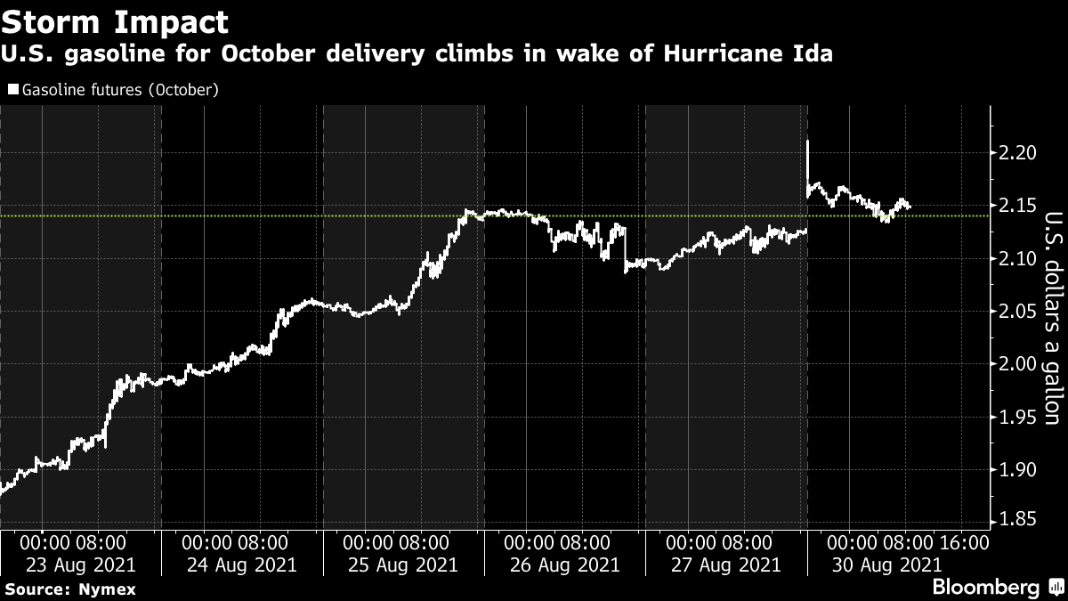 U.S. gasoline for October delivery climbs in wake of Hurricane Ida