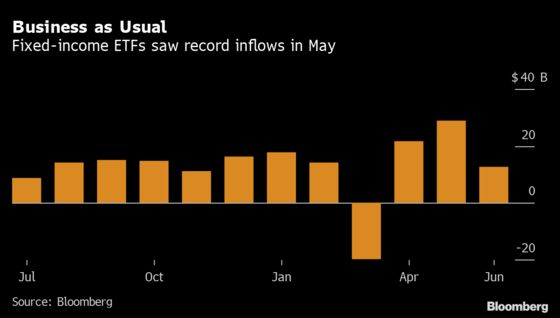 Crisis Lessons Drowned Out as $4 Trillion ETF Market Booms