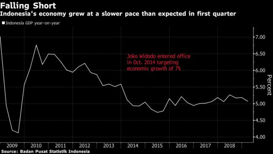 Indonesia's Economic Growth Disappoints as Exports Slump