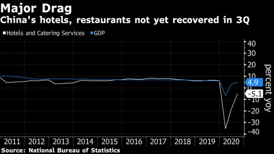 China Leisure Spending Remains a Drag on Rebounding Economy