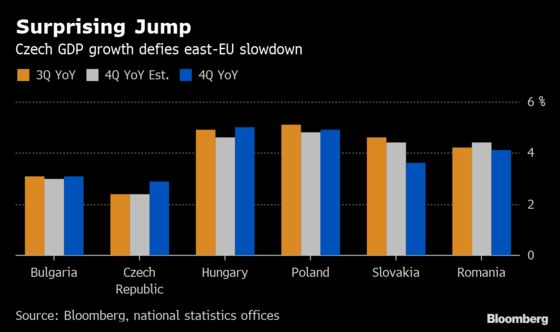 Czech Rate-Hike Case Gets Extra Boost From Sudden Economic Jump