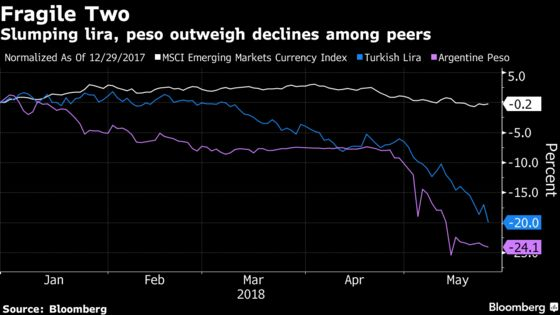 Emerging Markets Defy Contagion Concern From Turkish Lira