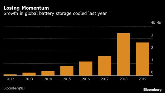 Two Years On, Elon Musk's Big Battery Bet Is Paying Off in Australia