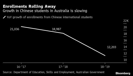 Australia to Open Borders for One Group: International Students