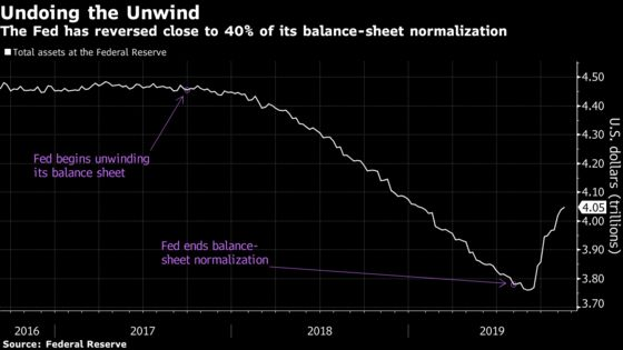 Fed Fuels Rise in Assets Via 'Derivative' of QE, Kaplan Says