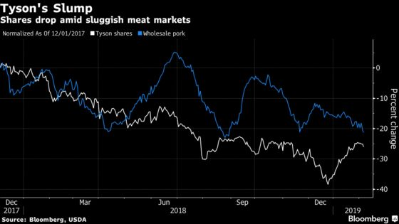 Tyson Faces Sluggish Sales as Meat Giant Expands With BRF Deal