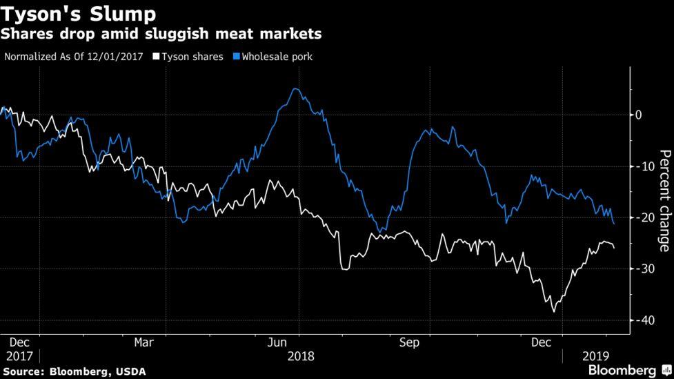 Tyson Foods (TSN) Profit Climbs on Higher Beef Demand - Bloomberg
