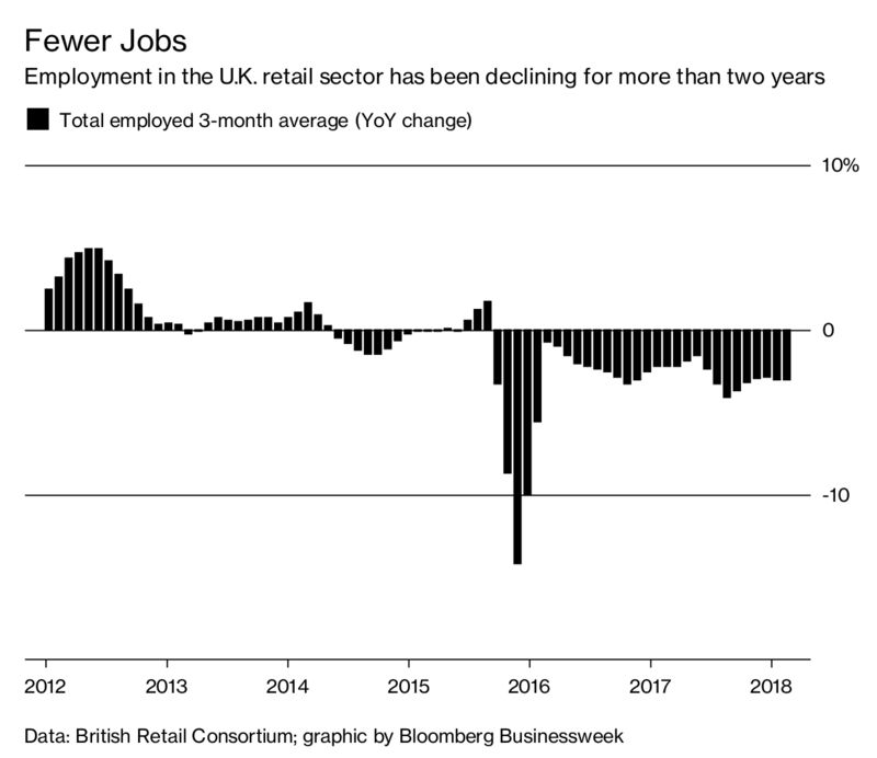 Marks u0026 Spencer Group Plcu0027s plan to close around a third of its large U.K. stores over the next four years is set to contribute to the decline in British ...  sc 1 st  Bloomberg & Doors Closing on U.K. Retail Jobs - Bloomberg