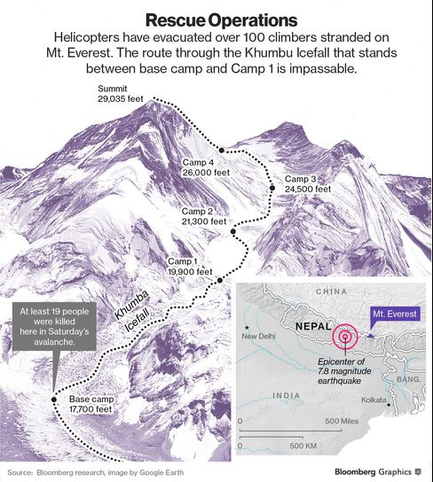 MAP: Everest Rescue Operation