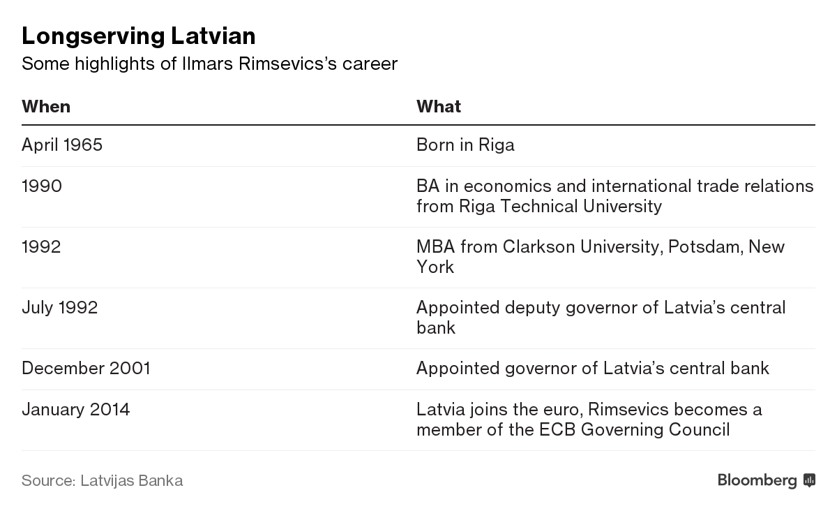 Latvia Anticorruption Agency Detains Central Bank Governor