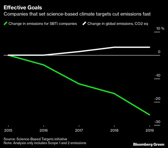 Companies With Science-Based Climate Goals Cut Emissions Faster