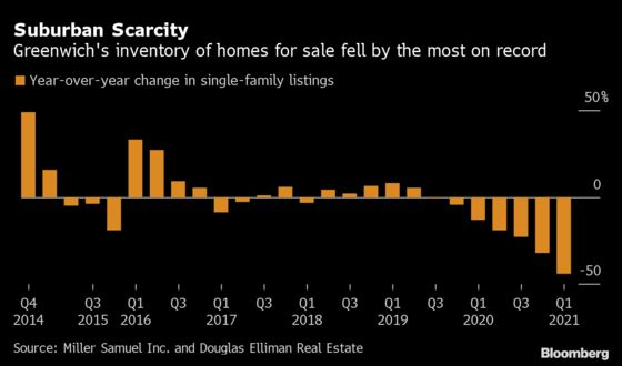 Greenwich Single-Family Home Listings Plunge by Most on Record
